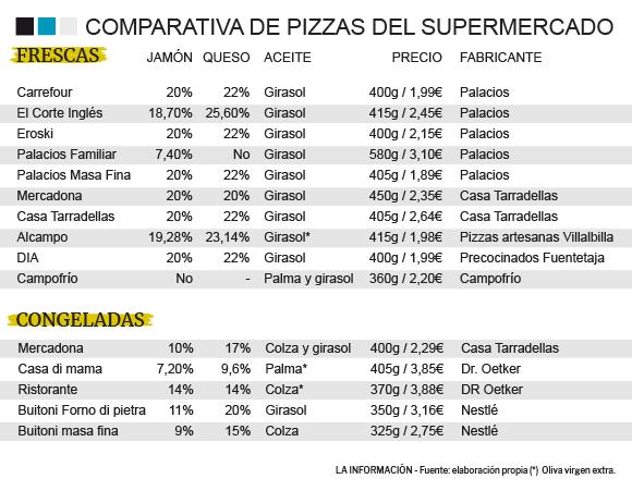 De Las Pizzas De Mercadona A Las De Tarradellas O Buitoni Cuáles Son Las Mejores Pizzas Del Súper